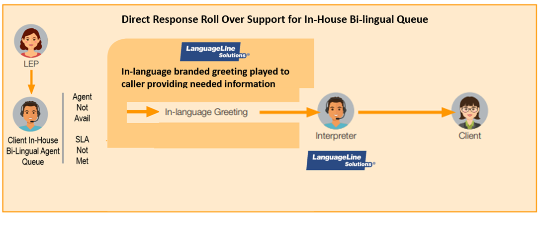 Rollover solution for bilingual call centers